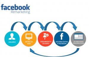facebook re marketing para una empresa